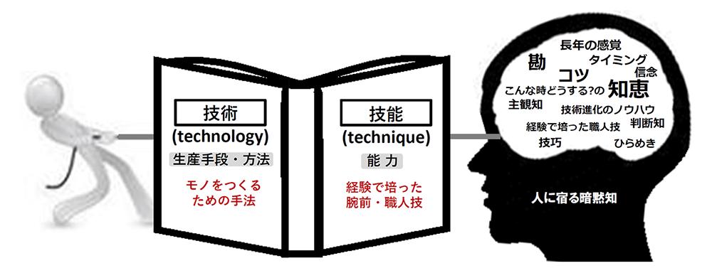 暗黙知研究所